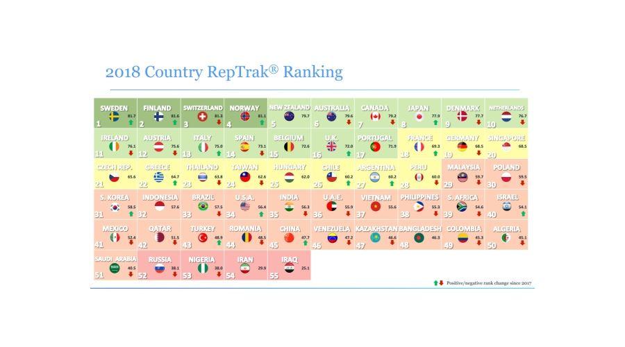 Chile en el Country RepTrak